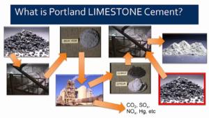 PLC Cement Type 1L